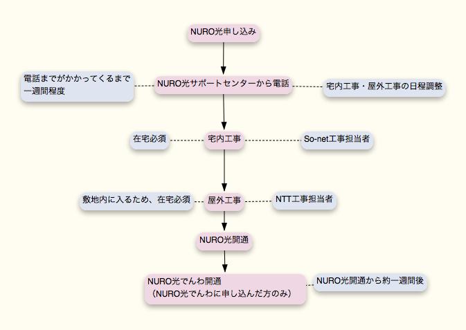 NURO光工事までの流れ