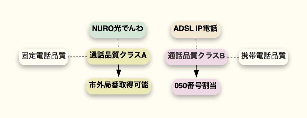 NURO光とADSLの通話品質