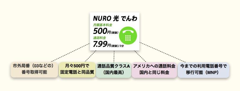 nuro光でんわの概要と特徴