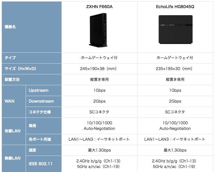 ZXHN F660A」と「EchoLife HG8045Q」大きな変更点は11acのみ
