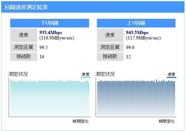 2015年9月 nuro光速度測定結果