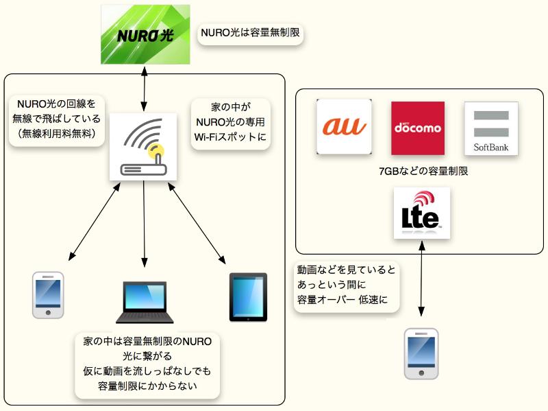 NURO光のWi−Fiの仕組み(クリックで拡大)