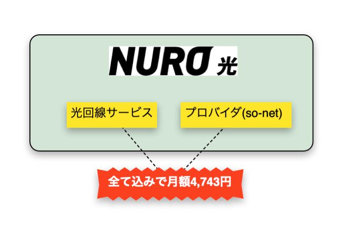 NURO光はシンプルに全て料金込み
