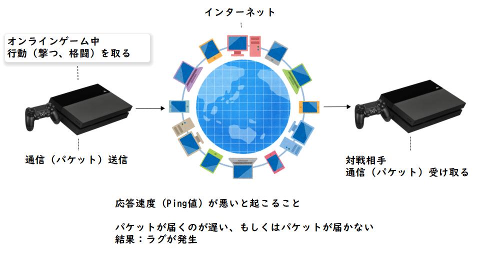 オンラインゲームのラグの仕組み