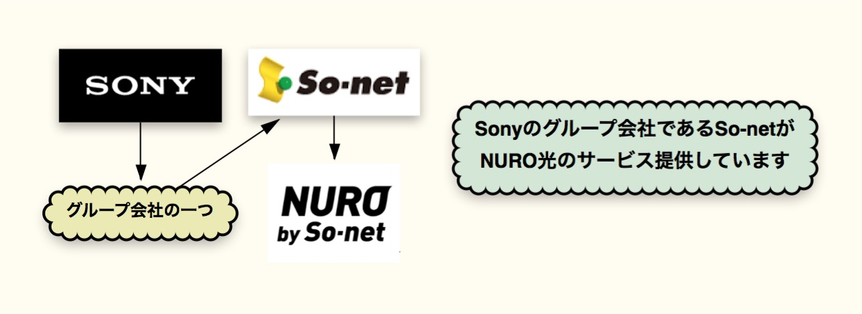 sony_so-net-1