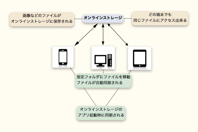 オンラインストレージの同期方法