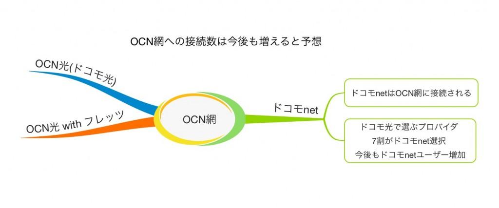 現状のOCN網