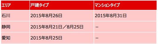 ドコモ光 増設日程(8月)