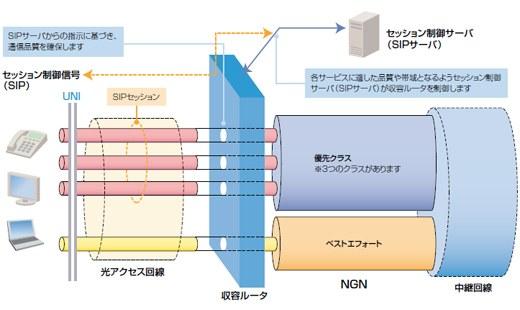 フレッツ光ではインターネッツ接続の速度優先度は一番低い