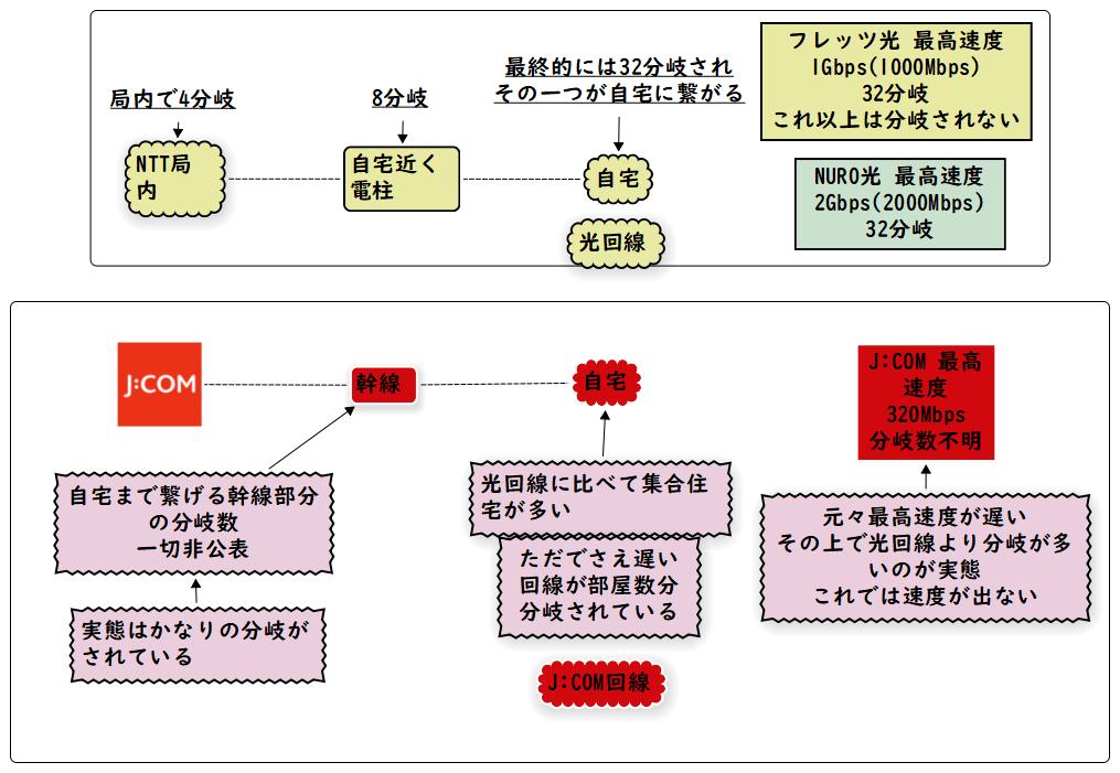 J:COMと光回線 分岐の違い(クリック拡大)
