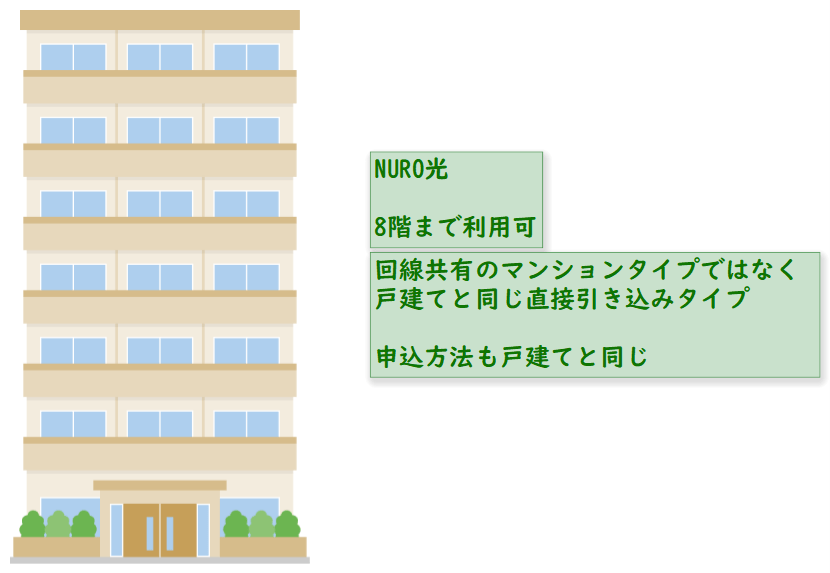 NURO光は8階まで戸建てと同じ方法で導入可能