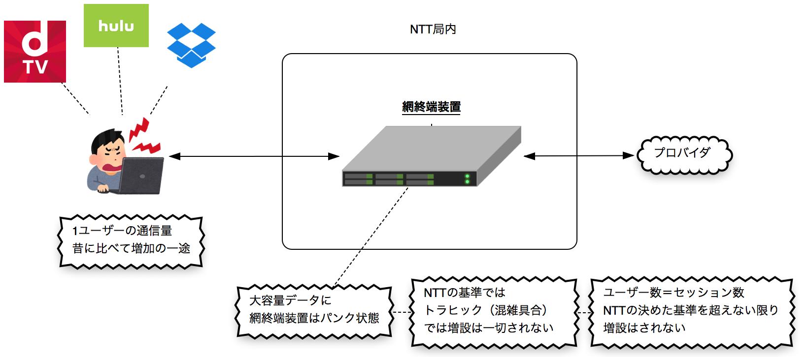 網終端装置の増設はNTT基準のセッション数