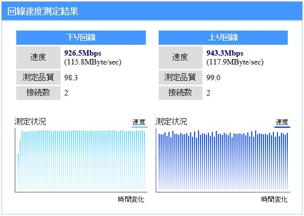 2015年10月 nuro光速度測定結果