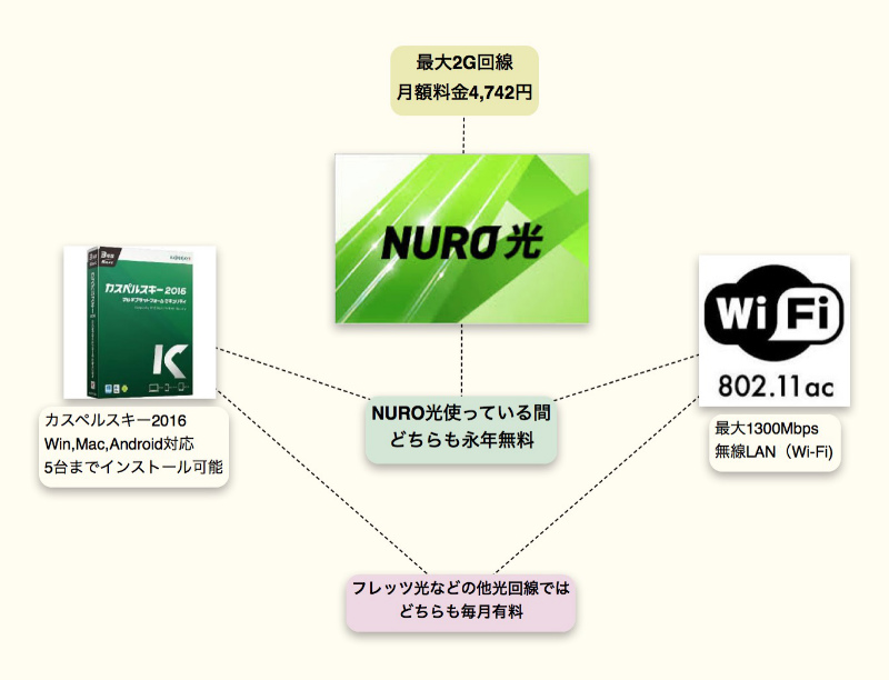 NURO光02