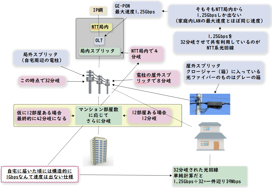 NTT系光回線 自宅までの経路と分岐数図解