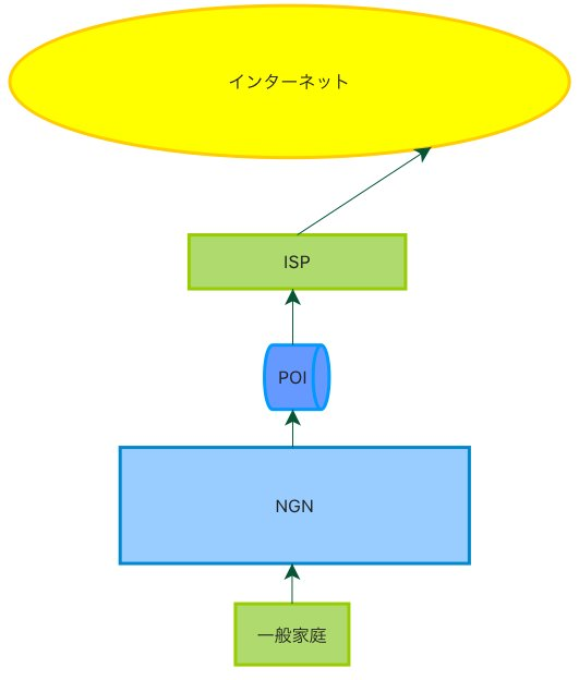 家庭からインターネットまでのネットワーク縮図