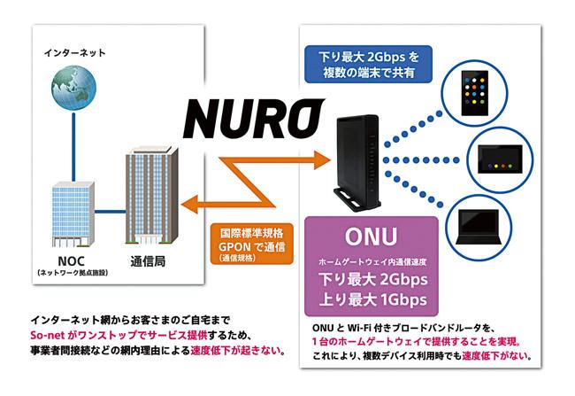 NURO光には「NGN」のようなネットワークは存在しない