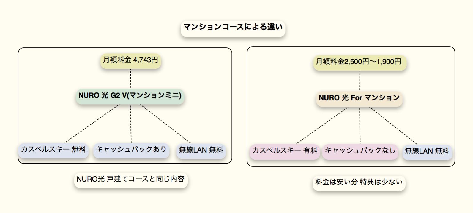 NURO光 マンションコースの特典違い (クリックで拡大)