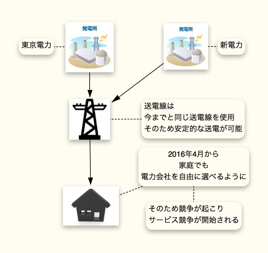 電力自由化により家庭でも電力会社が選べる