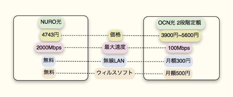 OCN光 2段階定額 NURO光比較