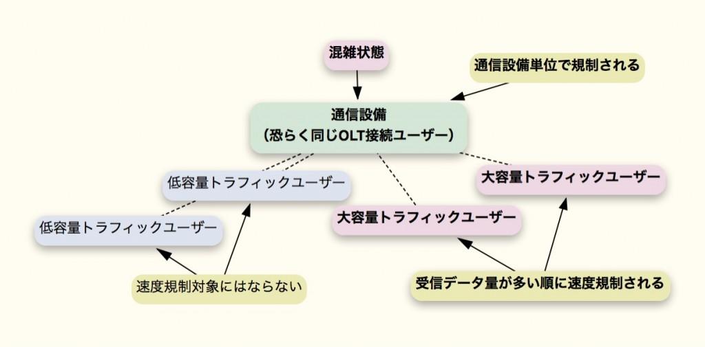 OCN速度規制の構図