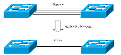 対応ポートが複数あれば、その分高速化可能(画像例では4本→4Gpbs)