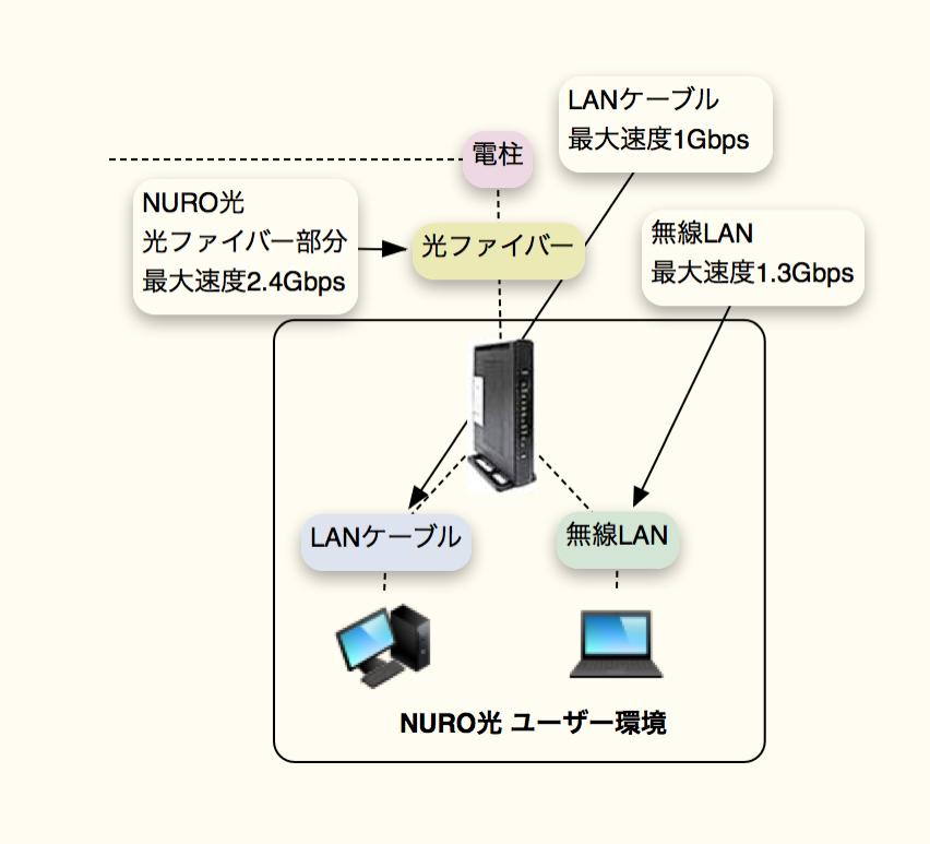 現在となってはスペック上一番遅いのが有線LANに