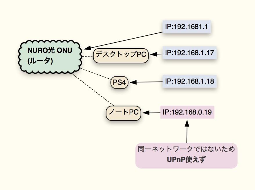 UPnP 同一ネットワークではないと機能しない(クリック拡大)