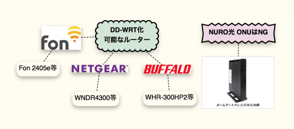 DD-WRT化ルーター例