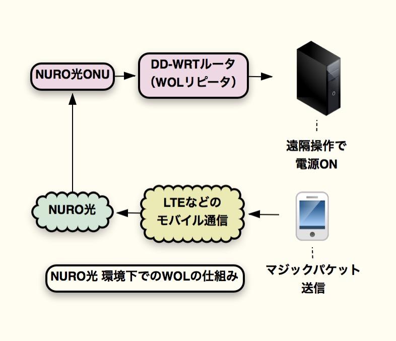 NURO光環境下でのWOL起動(クリック拡大)