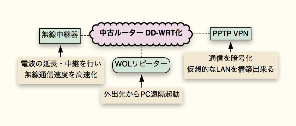 DD-WRT化に増える主な機能(その他にもあり