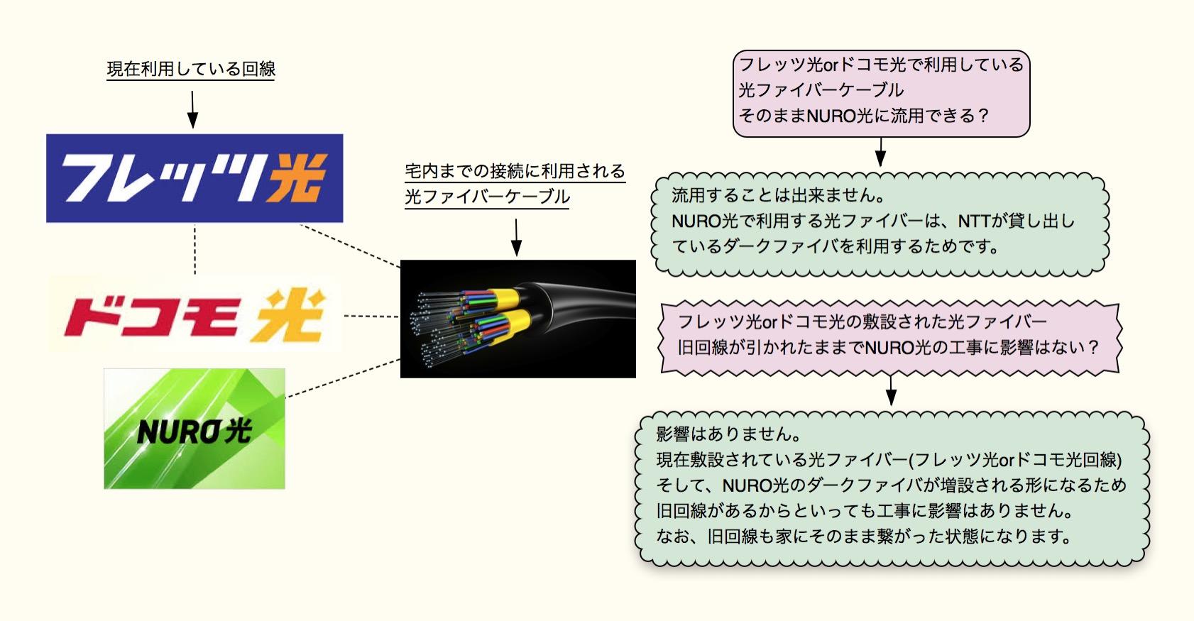 フレッツ光などのNTT系光回線の使用ケーブル