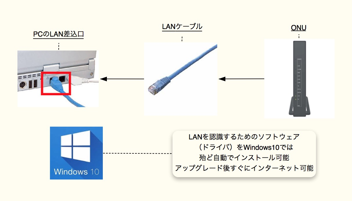 NURO光 Windows10有線LAN接続時
