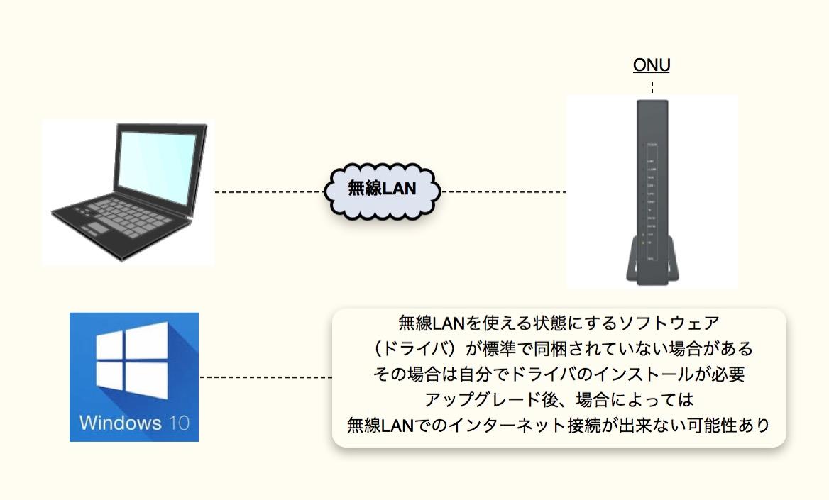NURO光 Windows10 無線LAN接続の場合