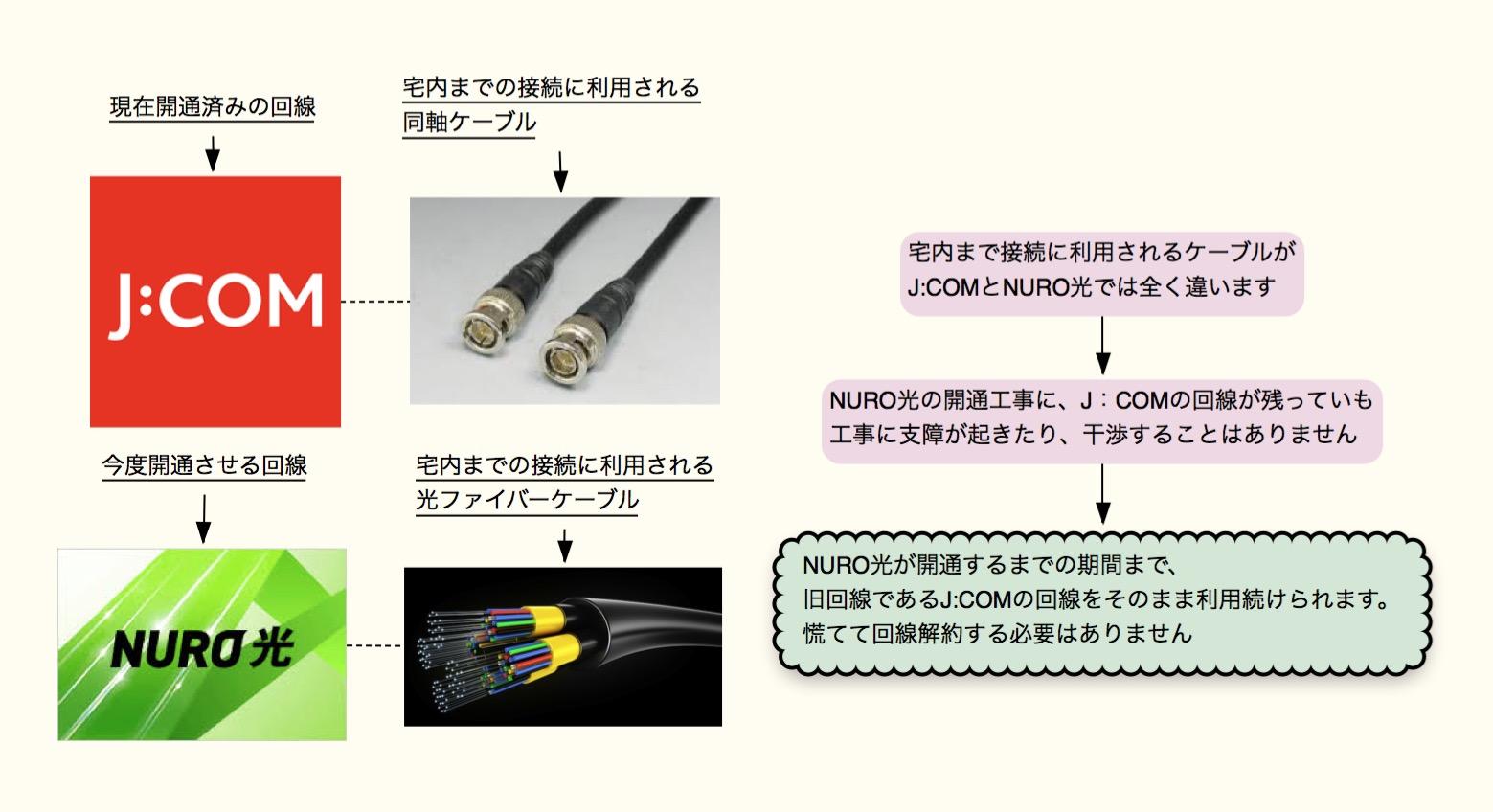 J:COMの使用回線ケーブル