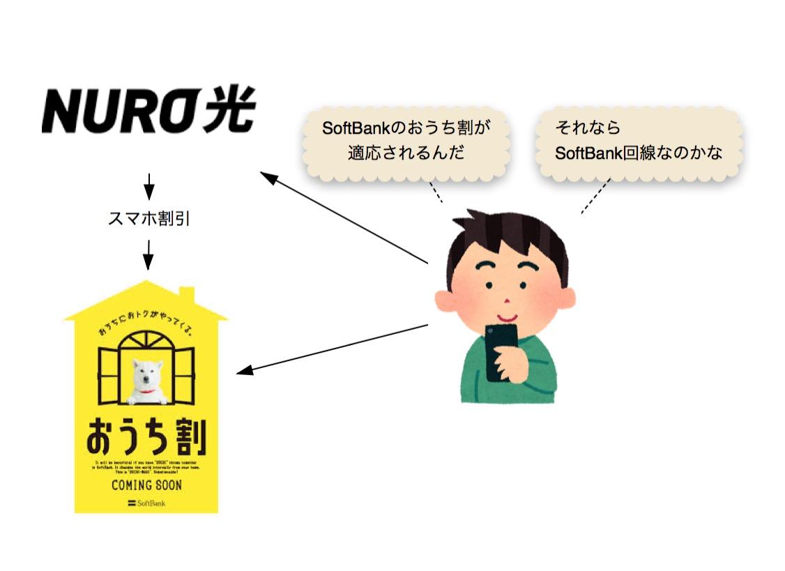 NURO光 SoftBank回線ではない