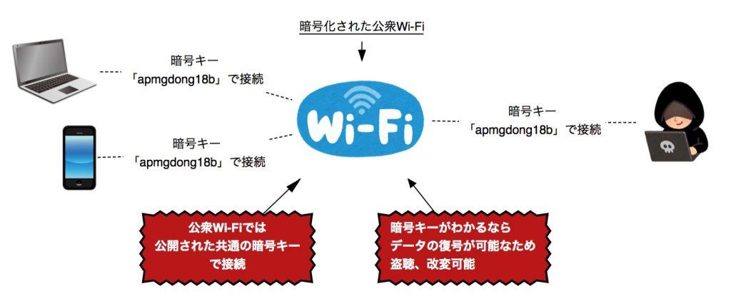 暗号化された公衆無線LAN=安全ではない