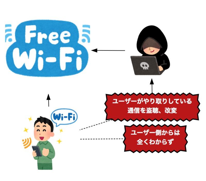 公衆無線LAN(Free Wi-Fi)の危険性