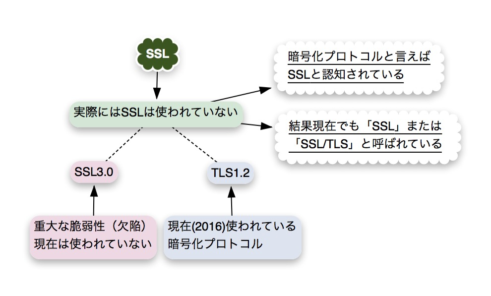 SSLと呼ばれている理由