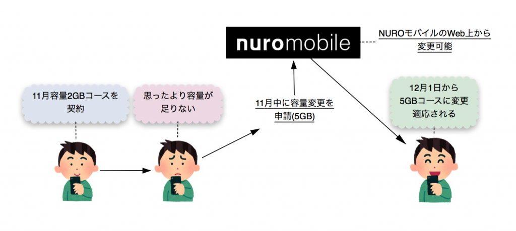 NUROモバイルのデータ容量変更