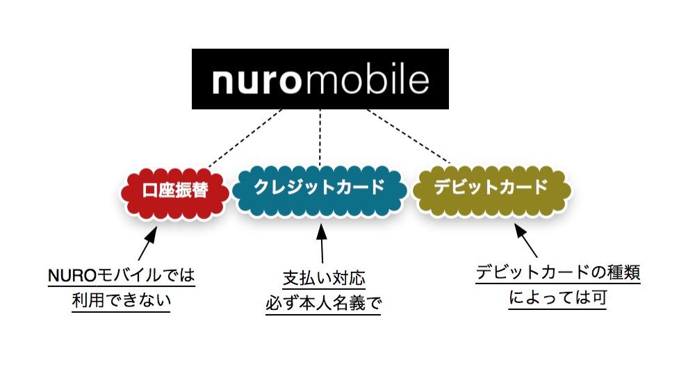 NUROモバイルの支払い対応