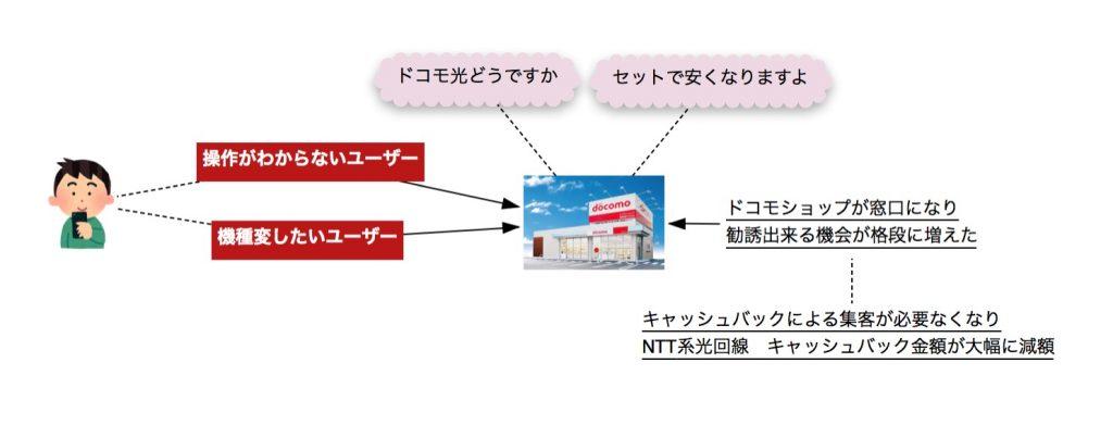 NTT系光回線 過去に比べて大幅なキャッシュバック減額