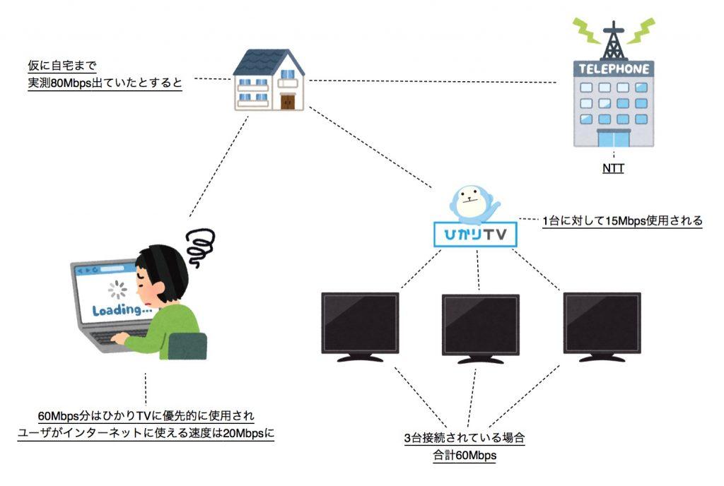 ひかりTVの帯域(速度)の使い方