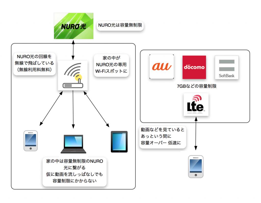 NURO光 Wi-Fiの仕組み(クリックで拡大)