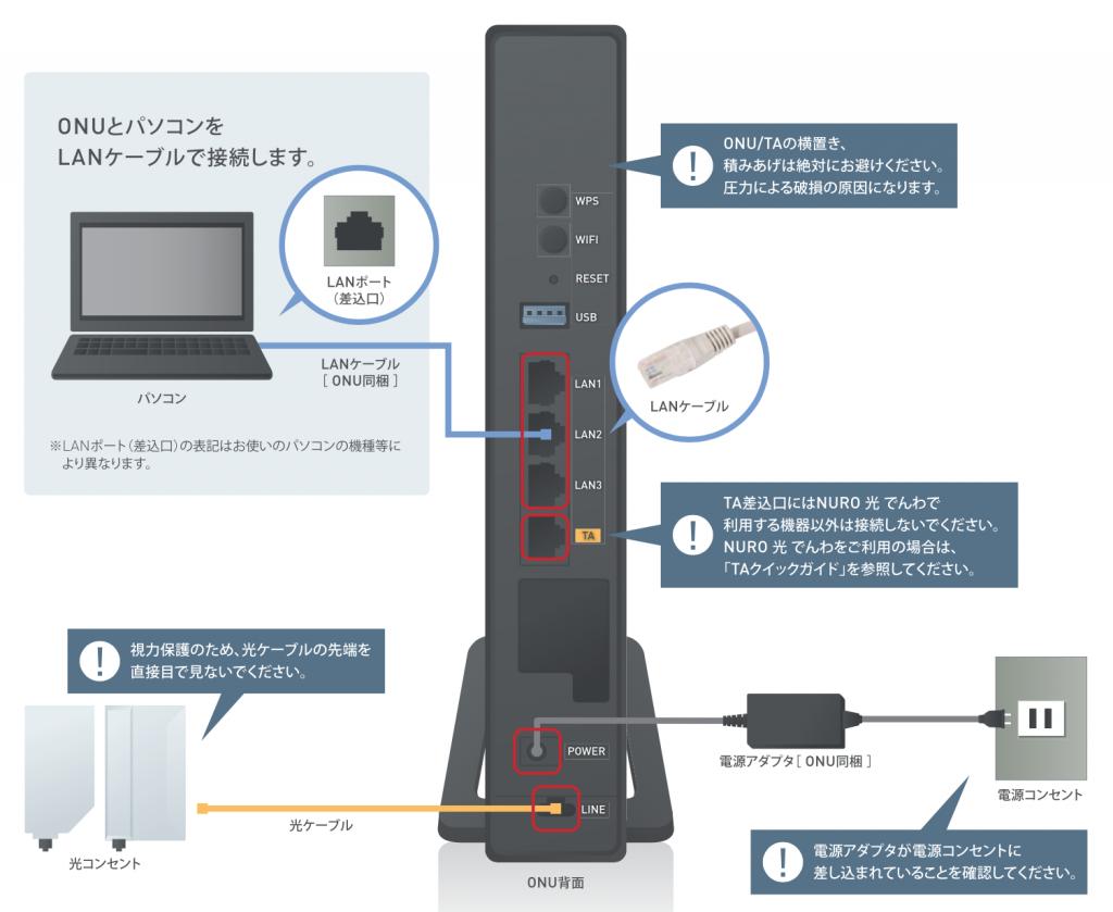有線LANで接続するための方法とは|実際の速度は800M以上! NURO光の ...