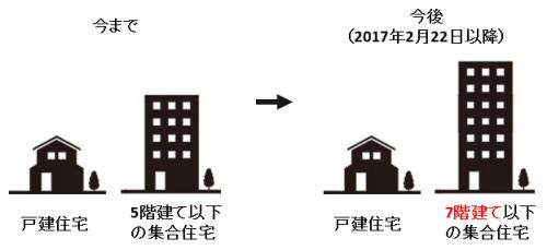 NURO光は集合住宅でも戸建てと同じ契約が可能