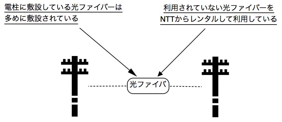 NURO光は、空いている光ファイバーを利用