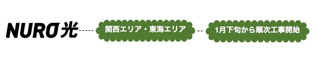 関西エリア・東海エリアの開通工事は1月下旬から