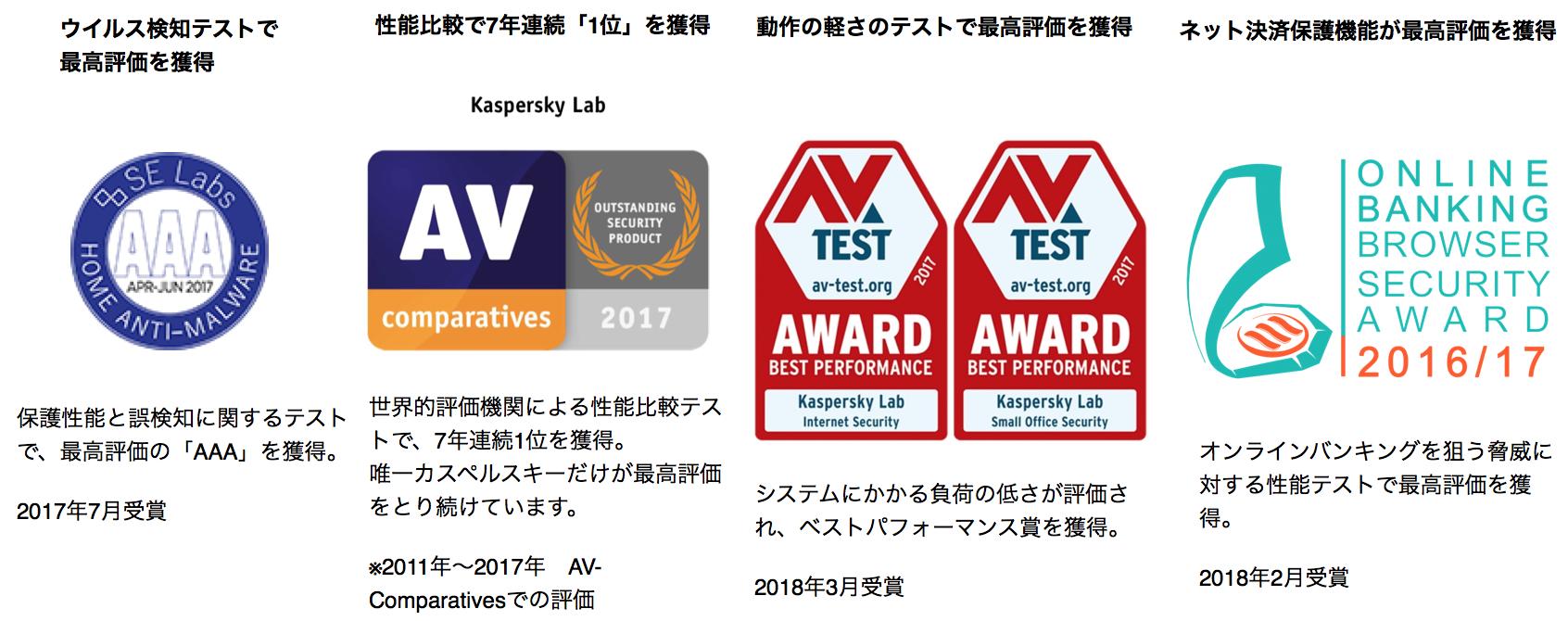 カスペルスキーは第三者評価機関で数々のテストで1位を受賞