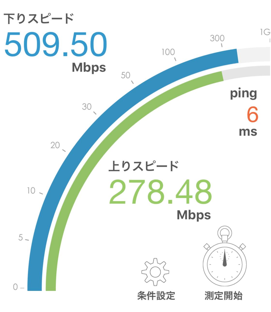 ニューロ光 Wi-Fi実測 2019年1月 計測結果